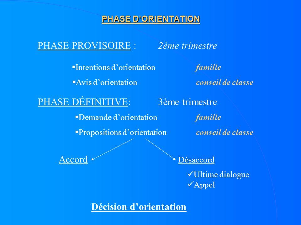 PHASE DORIENTATION PHASE PROVISOIRE : 2ème trimestre Intentions dorientation Avis dorientation PHASE DÉFINITIVE: 3ème trimestre Demande dorientation P