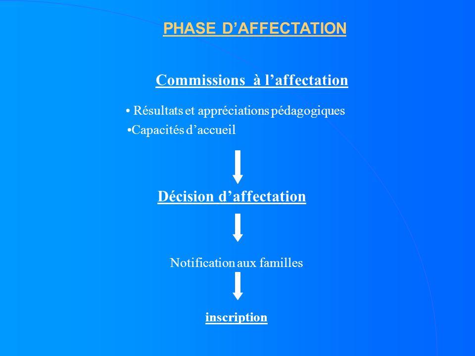 PHASE DAFFECTATION Résultats et appréciations pédagogiques Capacités daccueil Décision daffectation Notification aux familles inscription Commissions