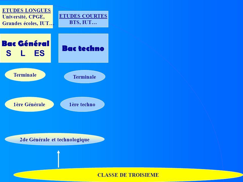 CLASSE DE TROISIEME 2de Générale et technologique Terminale 1ère techno 1ère Générale Bac Général S L ES Bac techno ETUDES LONGUES Université, CPGE, G