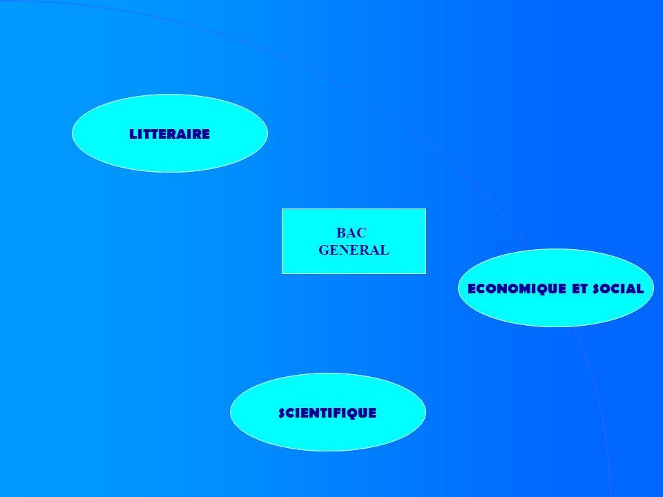 BAC GENERAL LITTERAIRE ECONOMIQUE ET SOCIAL SCIENTIFIQUE