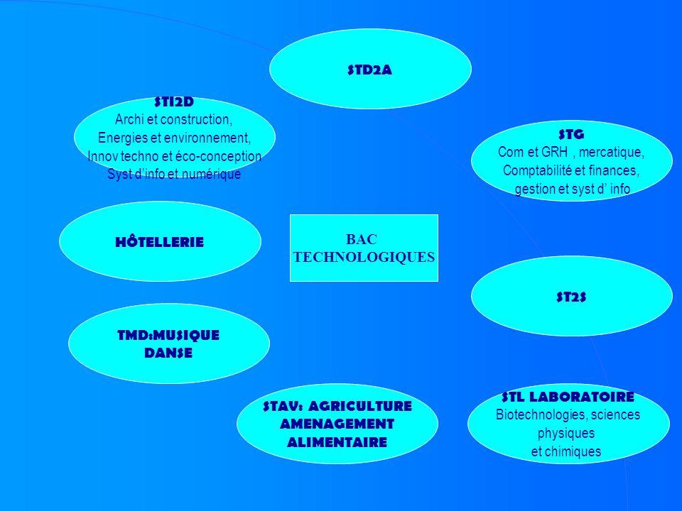 BAC TECHNOLOGIQUES STI2D Archi et construction, Energies et environnement, Innov techno et éco-conception Syst dinfo et numérique STD2A STG Com et GRH