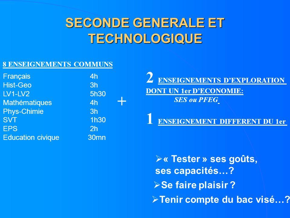 SECONDE GENERALE ET TECHNOLOGIQUE 8 ENSEIGNEMENTS COMMUNS + 2 ENSEIGNEMENTS DEXPLORATION DONT UN 1er DECONOMIE: SES ou PFEG Français4h Hist-Geo3h LV1-