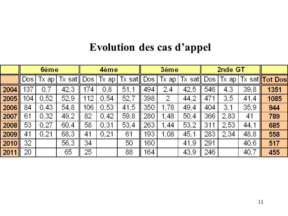 11 Evolution des cas dappel