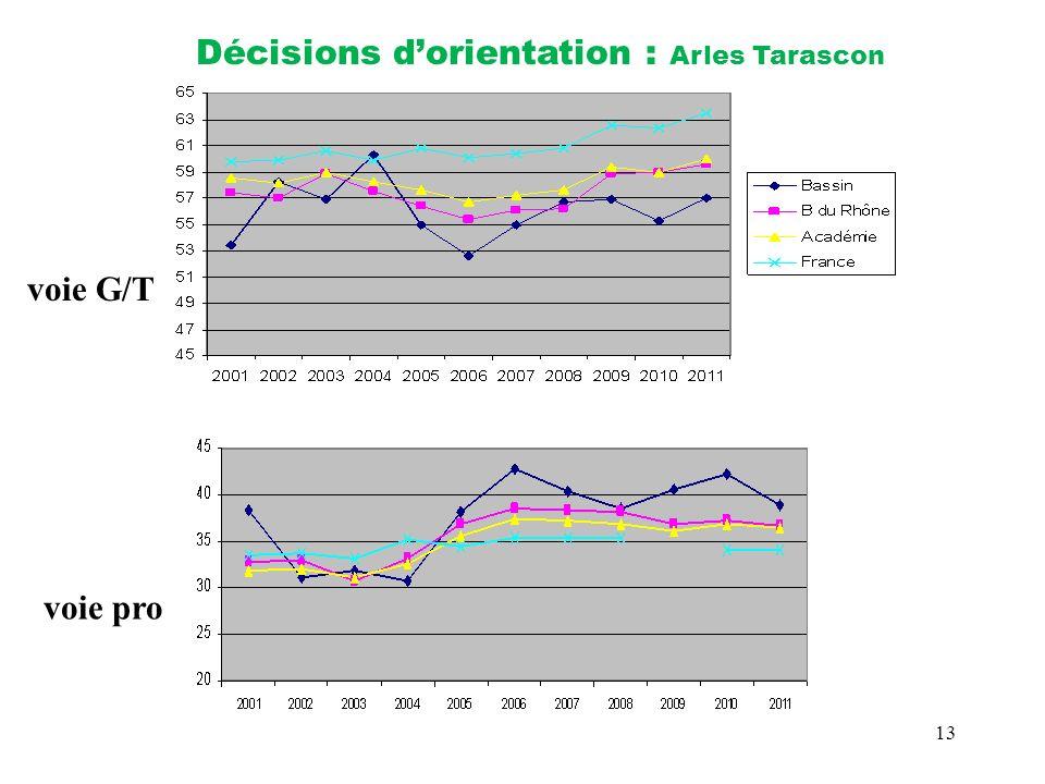 13 Décisions dorientation : Arles Tarascon voie G/T voie pro