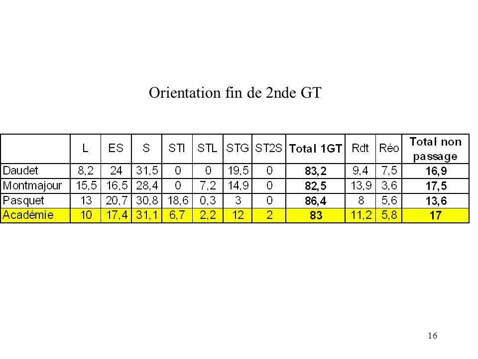 16 Orientation fin de 2nde GT