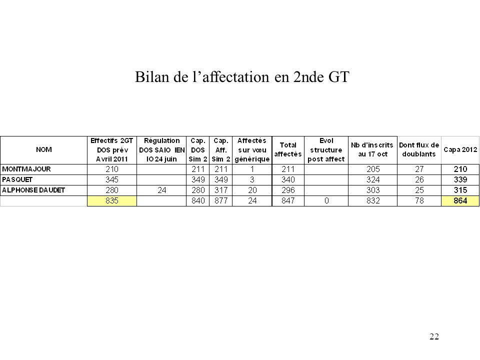 22 Bilan de laffectation en 2nde GT