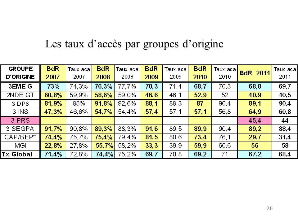 26 Les taux daccès par groupes dorigine