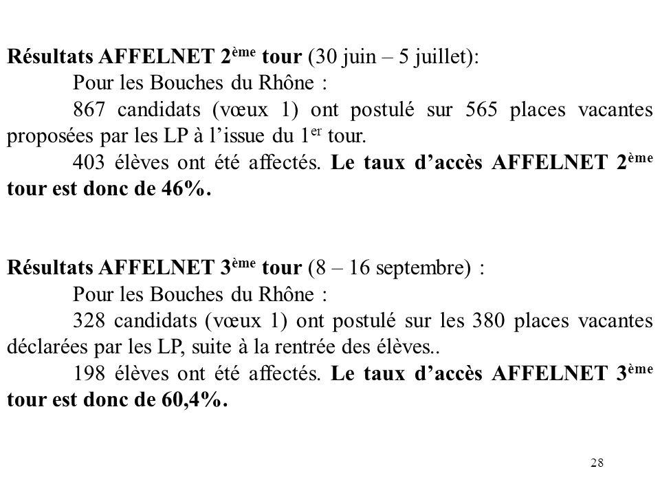 28 Résultats AFFELNET 2 ème tour (30 juin – 5 juillet): Pour les Bouches du Rhône : 867 candidats (vœux 1) ont postulé sur 565 places vacantes proposé