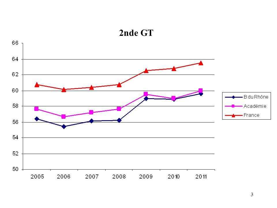 34 42% 71,7% 94,3% Loi dorientation 1989 Loi dorientation 2005