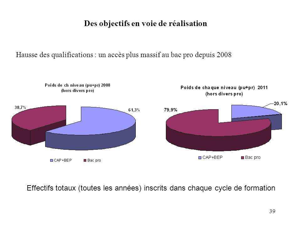 39 Des objectifs en voie de réalisation Hausse des qualifications : un accès plus massif au bac pro depuis 2008 Effectifs totaux (toutes les années) i