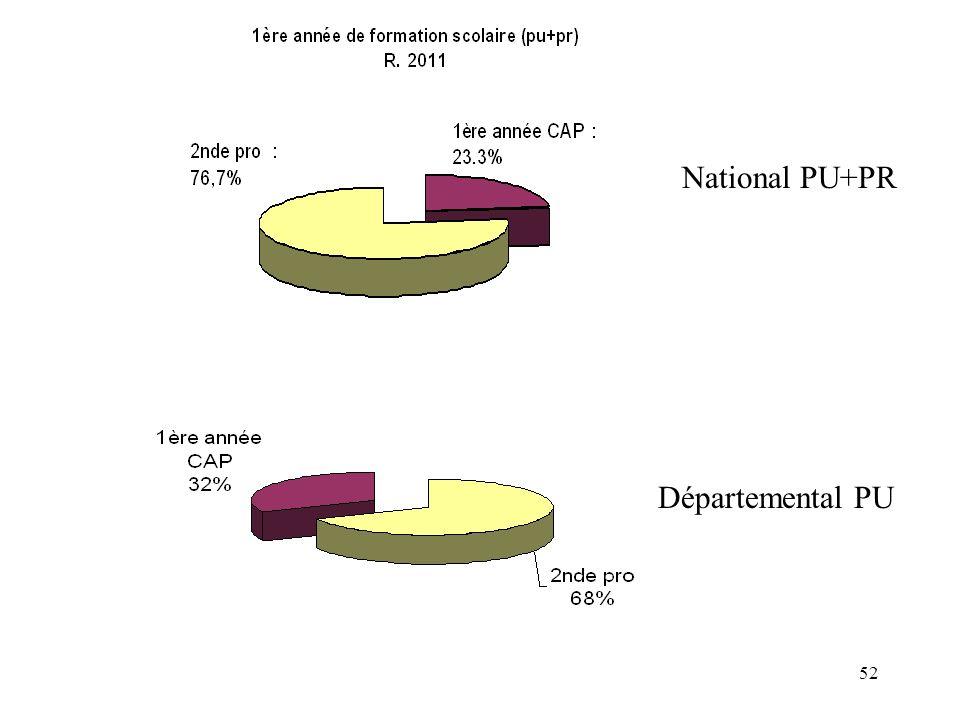 52 National PU+PR Départemental PU