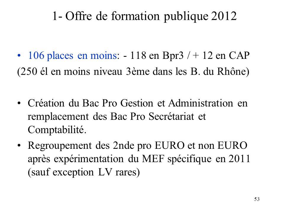 53 1- Offre de formation publique 2012 106 places en moins: - 118 en Bpr3 / + 12 en CAP (250 él en moins niveau 3ème dans les B. du Rhône) Création du