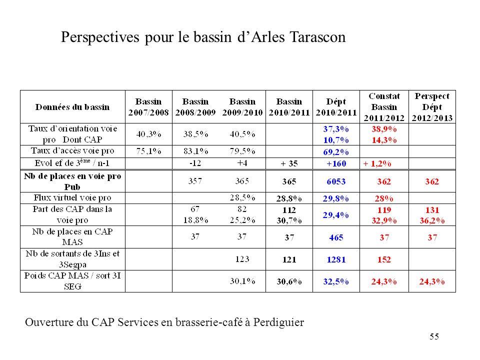 55 Perspectives pour le bassin dArles Tarascon Ouverture du CAP Services en brasserie-café à Perdiguier