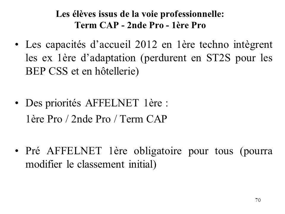 70 Les élèves issus de la voie professionnelle: Term CAP - 2nde Pro - 1ère Pro Les capacités daccueil 2012 en 1ère techno intègrent les ex 1ère dadapt