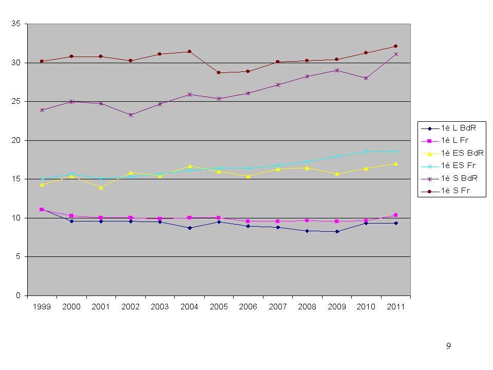 60 Les 3ème dinsertion Un taux daccès nettement amélioré en 2011, les dispositions suivantes sont donc reconduites: - Accès en CAP MPA: bonus 3000 (après les SEGPA : 3500) - Faciliter laccès dans les CAP « courants » (hors MPA et formations particulières: recrutement - exigences), qui ont connu une augmentation importante de places depuis 2008 (+ 600): les 3ème dinsertion ont vocation à intégrer ces CAP « courants ».