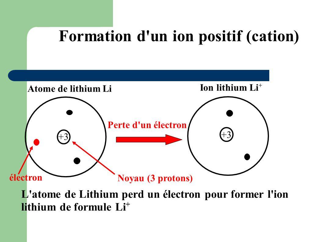 Formation d'un ion positif (cation) Perte d'un électron Atome de lithium Li Noyau (3 protons) L'atome de Lithium perd un électron pour former l'ion li