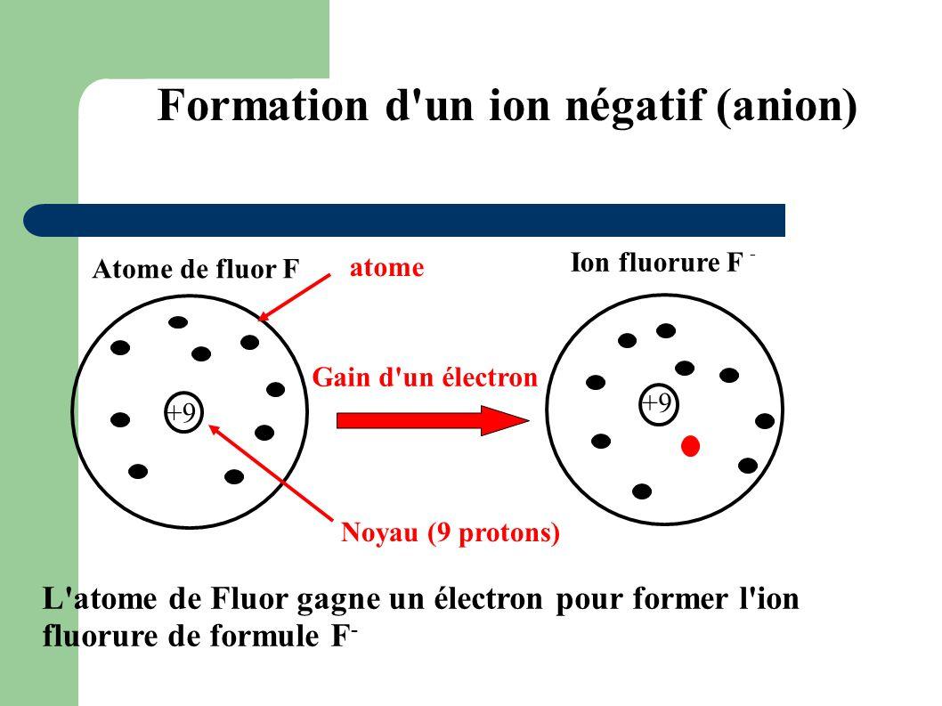 Formation d'un ion négatif (anion) Gain d'un électron atome Noyau (9 protons) +9 L'atome de Fluor gagne un électron pour former l'ion fluorure de form