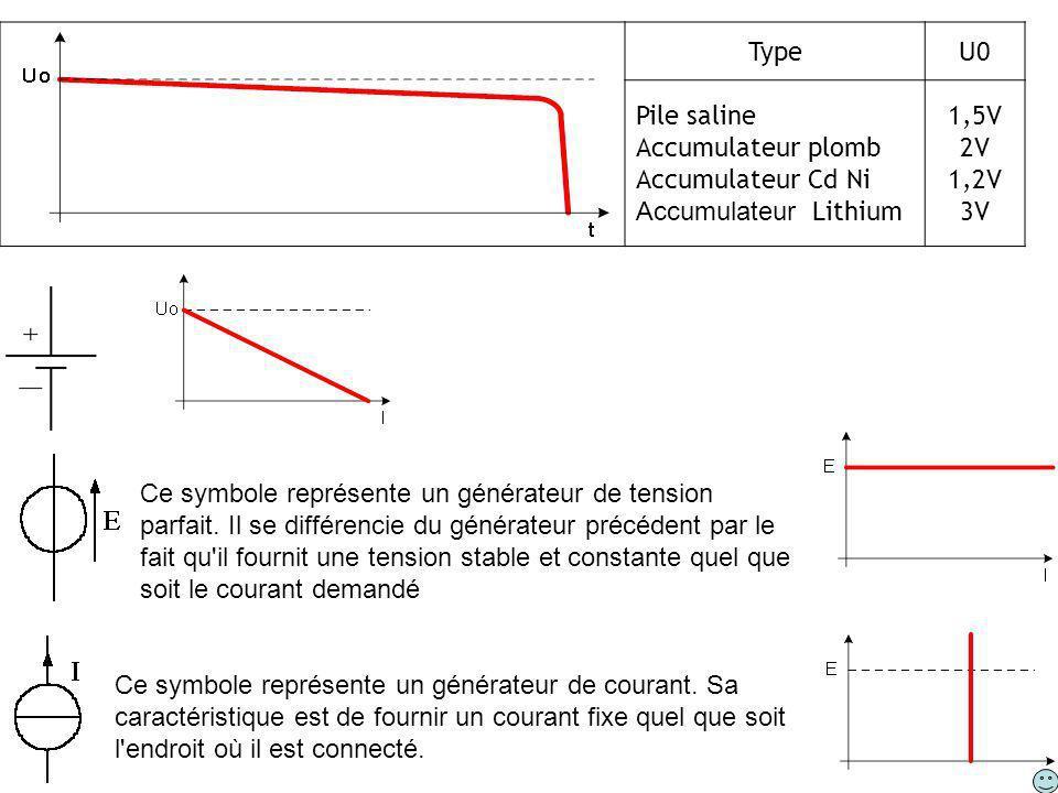 TypeU0 Pile saline Accumulateur plomb Accumulateur Cd Ni Accumulateur Lithium 1,5V 2V 1,2V 3V Ce symbole représente un générateur de tension parfait.