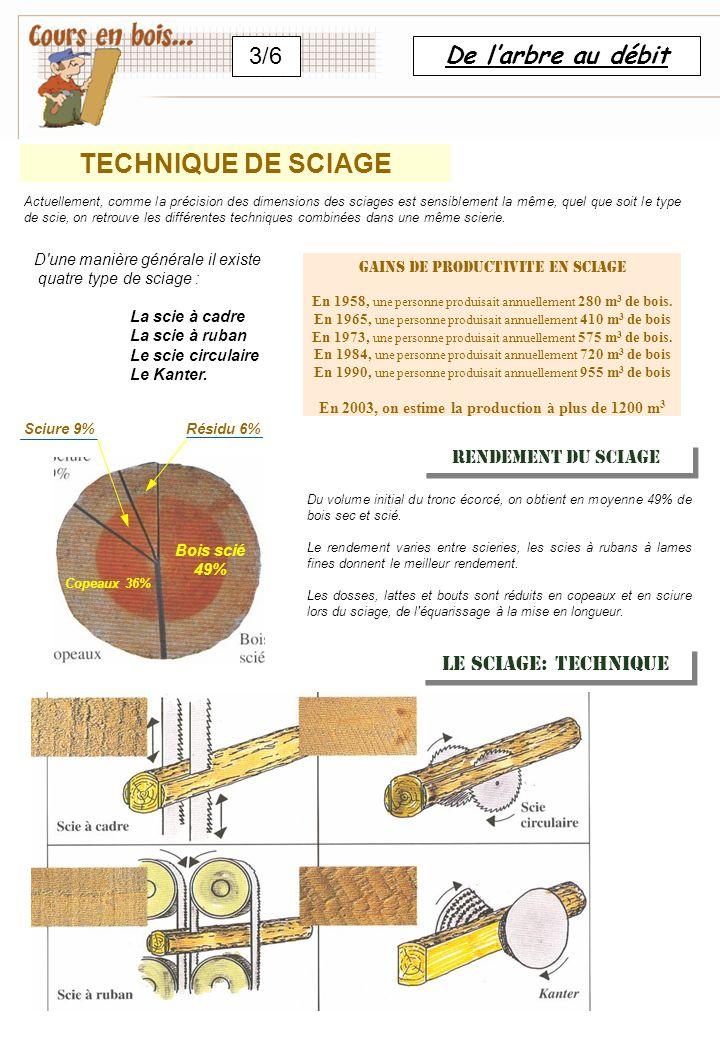 DEBITS & CUBAGE DES BOIS De sortes de débit : En les plots, le plus souvent pour la menuiserie, En section pour les avivés, généralement pour la charpente.