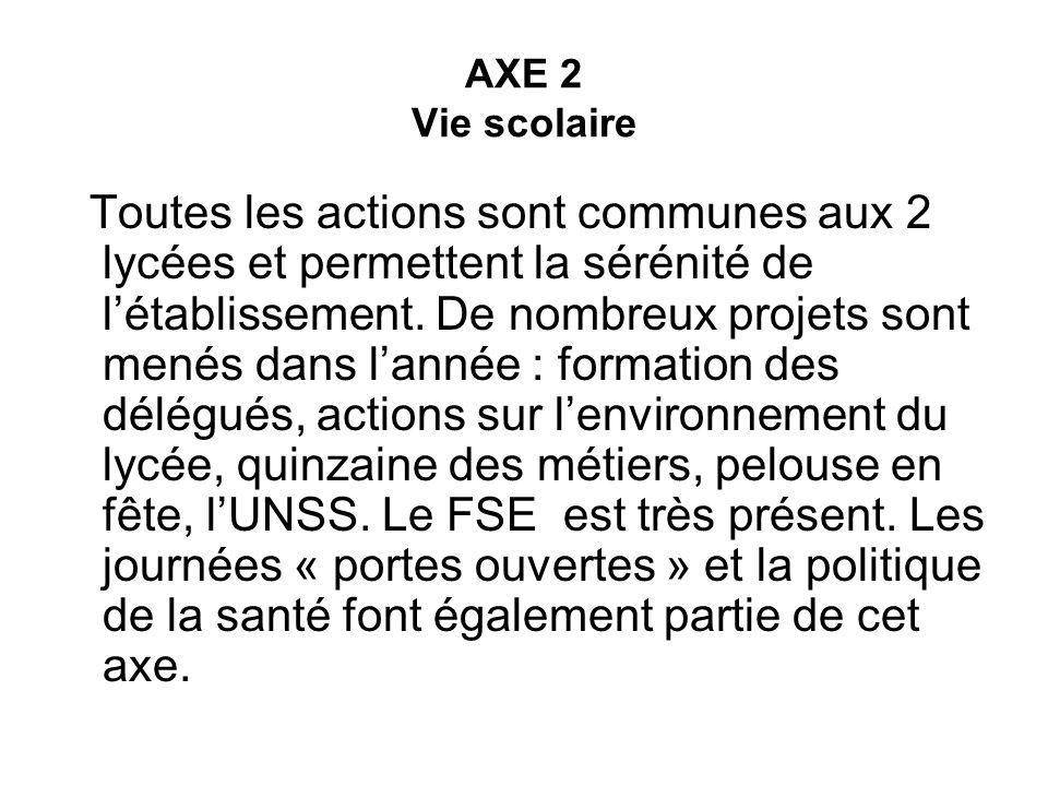 AXE 2 Vie scolaire Toutes les actions sont communes aux 2 lycées et permettent la sérénité de létablissement. De nombreux projets sont menés dans lann