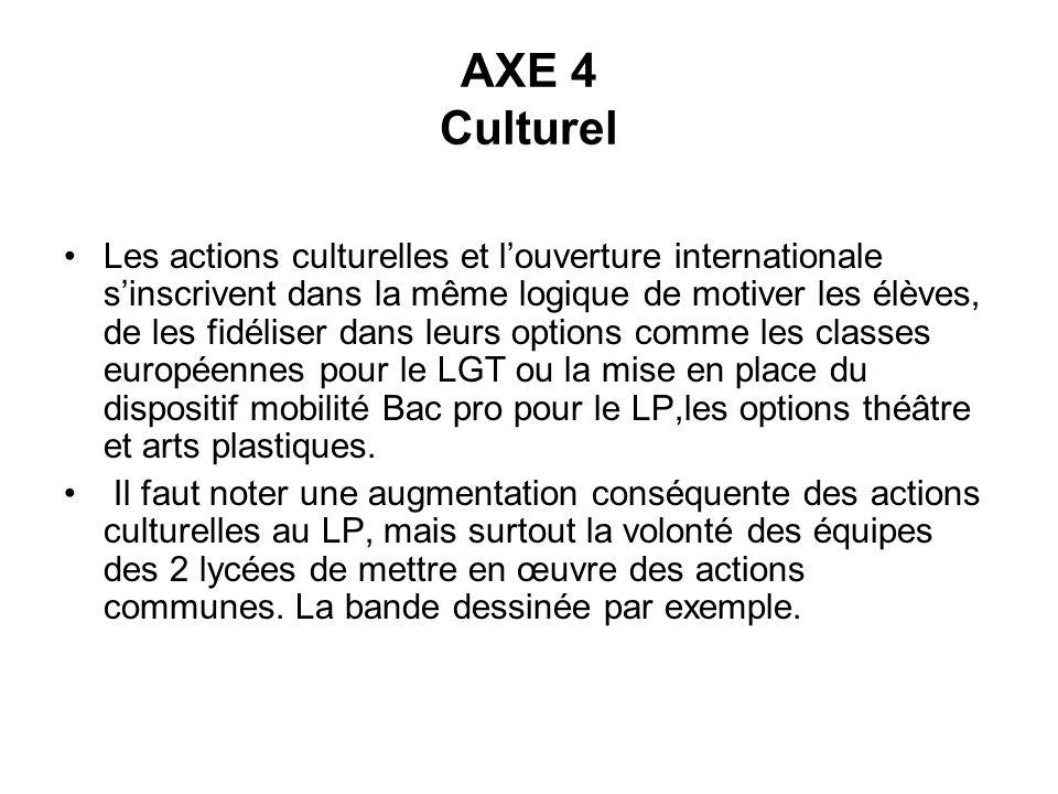 AXE 4 Culturel Les actions culturelles et louverture internationale sinscrivent dans la même logique de motiver les élèves, de les fidéliser dans leur