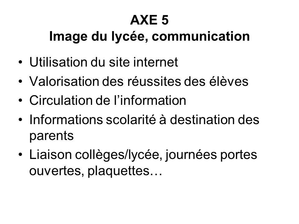 AXE 5 Image du lycée, communication Utilisation du site internet Valorisation des réussites des élèves Circulation de linformation Informations scolar