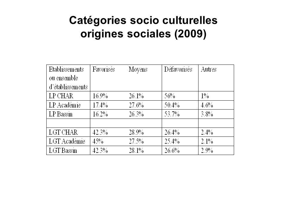 Catégories socio culturelles origines sociales (2009)