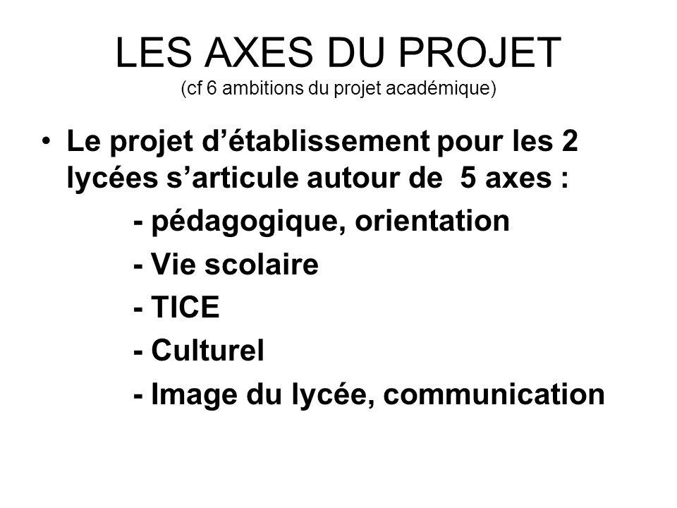 LES AXES DU PROJET (cf 6 ambitions du projet académique) Le projet détablissement pour les 2 lycées sarticule autour de 5 axes : - pédagogique, orient