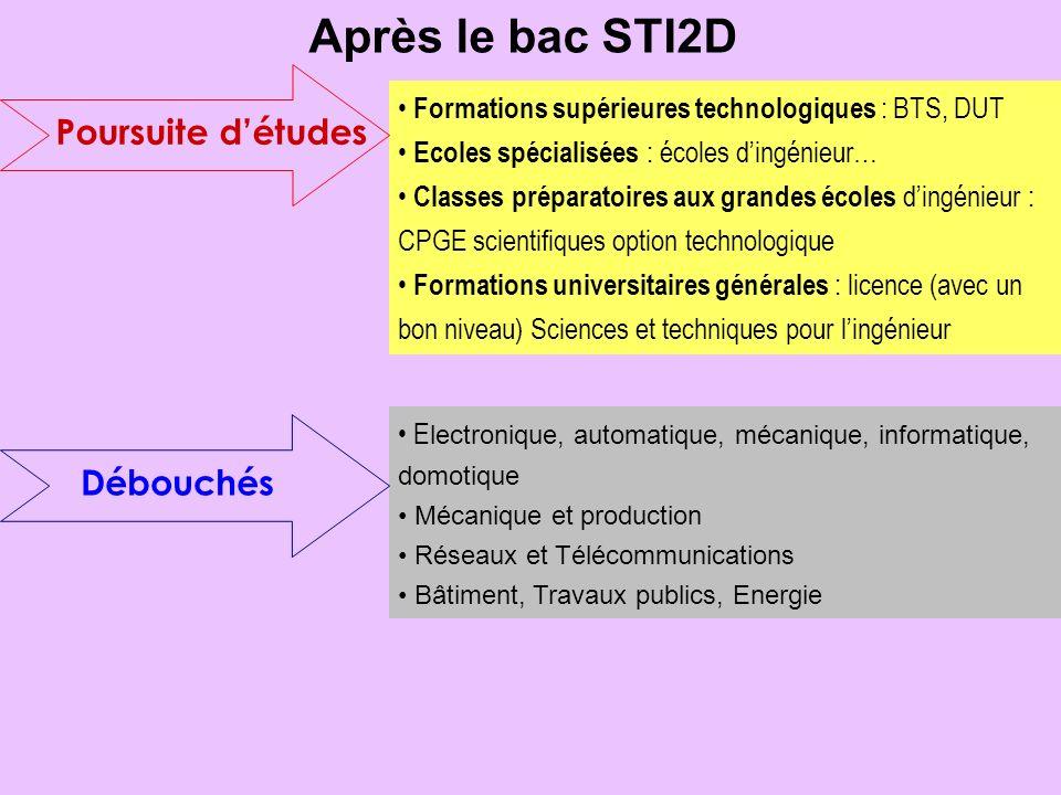 Après le bac STI2D Poursuite détudes Formations supérieures technologiques : BTS, DUT Ecoles spécialisées : écoles dingénieur… Classes préparatoires a