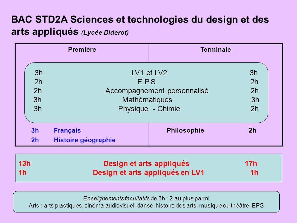 BAC STD2A Sciences et technologies du design et des arts appliqués (Lycée Diderot) Première 3h Français 2h Histoire géographie Terminale Philosophie 2