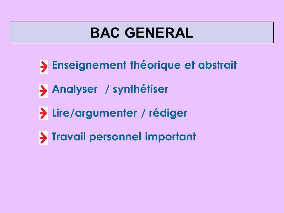 Enseignement théorique et abstrait Analyser / synthétiser Lire/argumenter / rédiger Travail personnel important BAC GENERAL