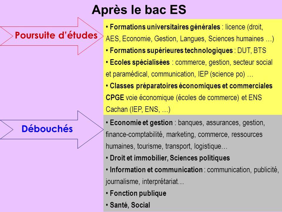 Après le bac ES Poursuite détudes Formations universitaires générales : licence (droit, AES, Economie, Gestion, Langues, Sciences humaines …) Formatio
