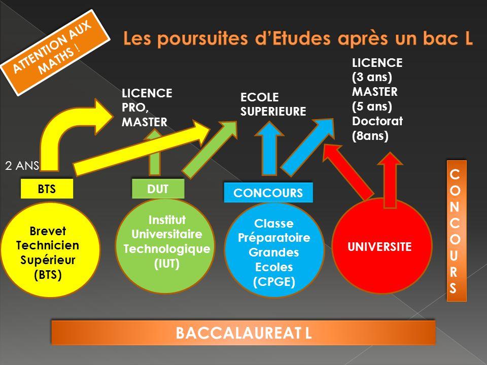 BACCALAUREAT L Brevet Technicien Supérieur (BTS) Institut Universitaire Technologique (IUT) Classe Préparatoire Grandes Ecoles (CPGE) UNIVERSITE BTS DUT CONCOURS 2 ANS LICENCE PRO, MASTER ECOLE SUPERIEURE LICENCE (3 ans) MASTER (5 ans) Doctorat (8ans) ATTENTION AUX MATHS !