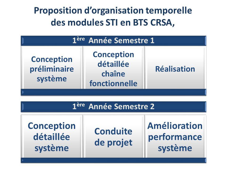 1 ère Année Semestre 1 Conception préliminaire système Conception détaillée chaîne fonctionnelle Réalisation 1 ère Année Semestre 2 Conception détaill