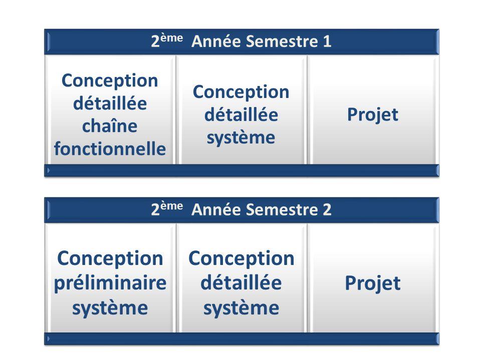 2 ème Année Semestre 1 Conception détaillée chaîne fonctionnelle Conception détaillée système Projet 2 ème Année Semestre 2 Conception préliminaire sy