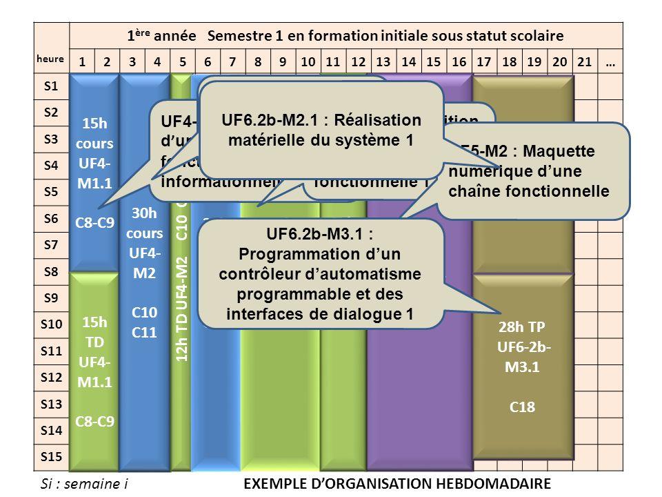 1 ère année Semestre 2 en formation initiale sous statut scolaire 123456789101112131415161718192021… S16 S17 S18 S19 S20 S21 S22 S23 S24 S25 S26 S27 S28 S29 S30 64h TP UF5-M3.1 C13 15h TD UF5- M4.1 C14 23h TP UF5- M4.1 C14 30h cours UF5- M6.1 C16 30h TD UF5- M6.1 C16 44h TP UF5- M6.1 C16 10h TP UF6- 2a-M1.1 C20 C21 22h TP UF6-1- M1 C6 C7 15h cours UF5- M5.1 C15 49H TP UF5- M5.1 C15 UF5-M3.1 : Modélisation et simulation du comportement dune chaîne fonctionnelle 1 UF5-M6.1 : Spécification du comportement du contrôle commande et des échanges homme système 1 UF5-M4.1 : Définition de la structure porteuse et des interfaces entre les chaînes fonctionnelles 1 UF5-M5.1 : Définition, schémas dimplantation et de câblage des constituants de contrôle commande 1 UF6.2a-M1.1 : Conduite de projet 1 UF6.1-M1 : Amélioration des performances d un système automatique