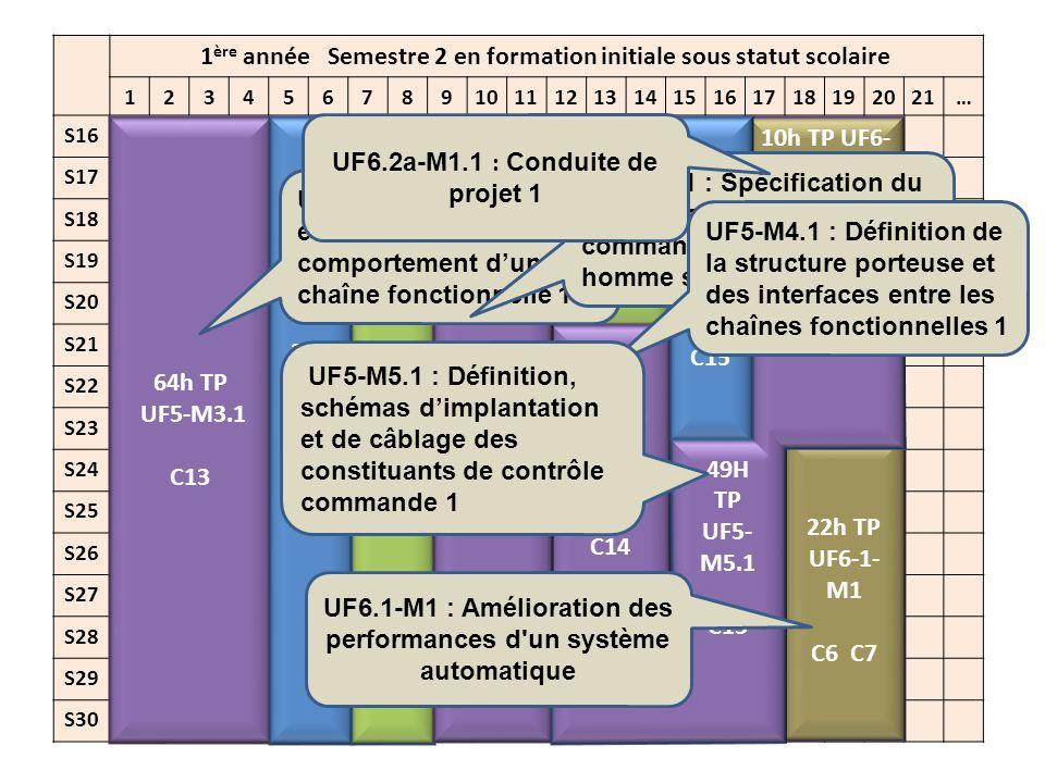 2 ème année Semestre 1 en formation initiale sous statut scolaire 123456789101112131415161718192021… S1 S2 S3 S4 S5 S6 S7 S8 S9 S10 S11 S12 S13 S14 S15 60h TP UF5- M4.2 C14 70h TP UF5- M3.2 C13 8h cours UF5- M5.2 C15 22h TP UF5- M5.2 C15 60h TP UF6 C17 C18 C19 C20 C21 30h cours UF5- M1.2 C12 50h TP UF5- M1.2 C12 CCF1 U51: évaluation de la compétence C12.