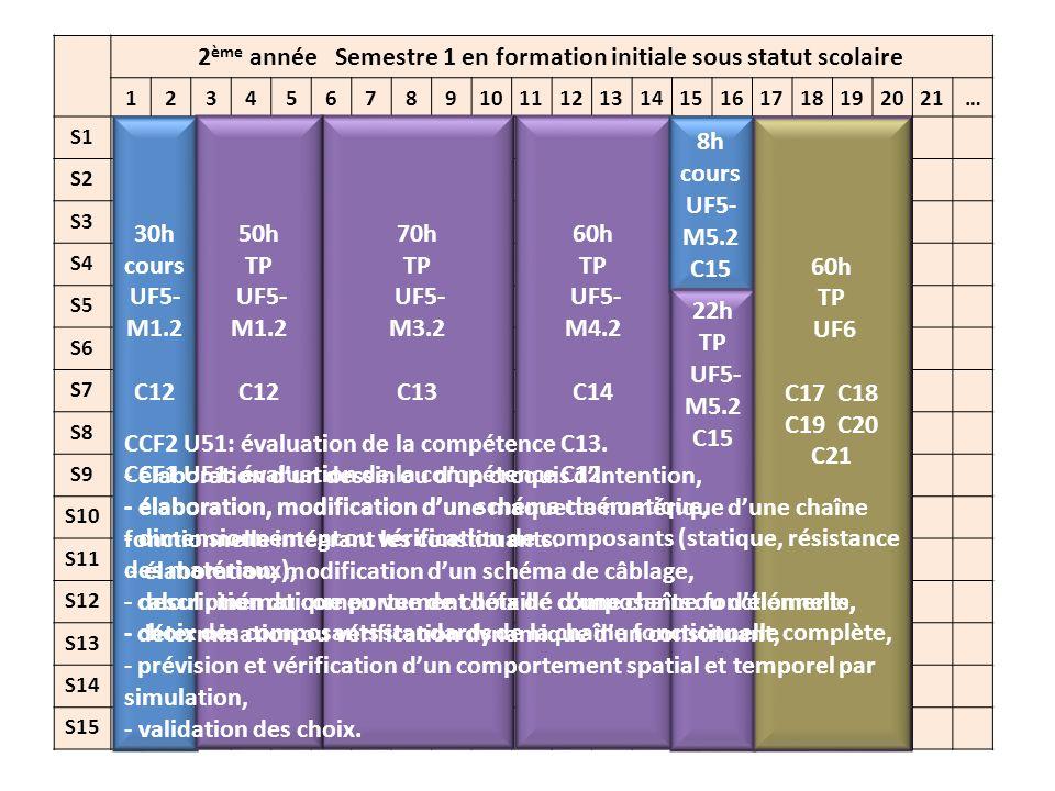 2 ème année Semestre 2 en formation initiale sous statut scolaire 12345678910111213141516171819202122 S16 S17 S18 S19 S20 S21 S22 S23 S24 S25 S26 S27 S28 S29 S30 30h cours UF5- M6.2 C16 68h TP UF5- M6.2 C16 52h cours UF4-M1.2 C8-C9 30h TP UF5- M5.2 C15 120h TP UF6 C17 C18 C19 C20 C21 CCF1 U52: évaluation des compétences C14 et C15.