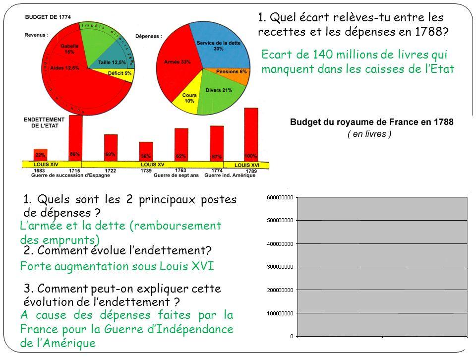 1. Quels sont les 2 principaux postes de dépenses ? 2. Comment évolue lendettement? 3. Comment peut-on expliquer cette évolution de lendettement ? Lar