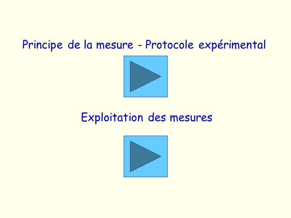Principe de la mesure - Protocole expérimental Exploitation des mesures