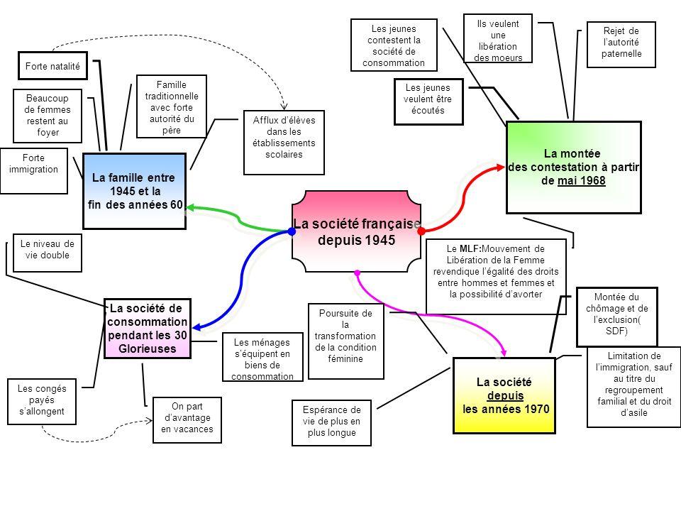 La société française depuis 1945 La famille entre 1945 et la fin des années 60 Forte natalité Famille traditionnelle avec forte autorité du père Beauc