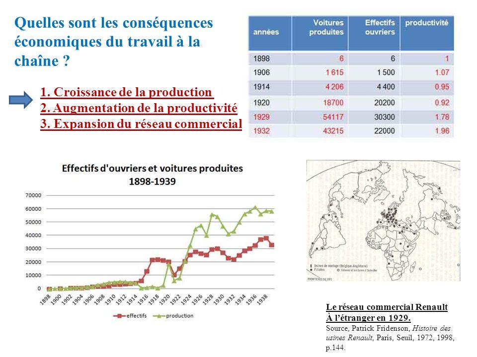 Quelles sont les conséquences économiques du travail à la chaîne ? 1. Croissance de la production 2. Augmentation de la productivité 3. Expansion du r