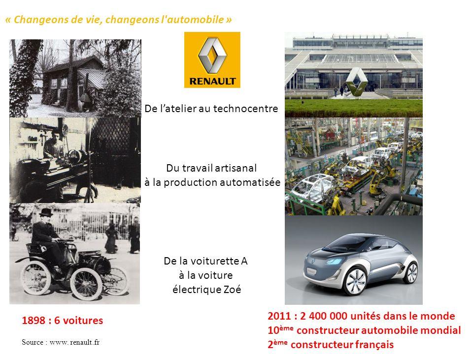 De latelier au technocentre Du travail artisanal à la production automatisée De la voiturette A à la voiture électrique Zoé 1898 : 6 voitures 2011 : 2