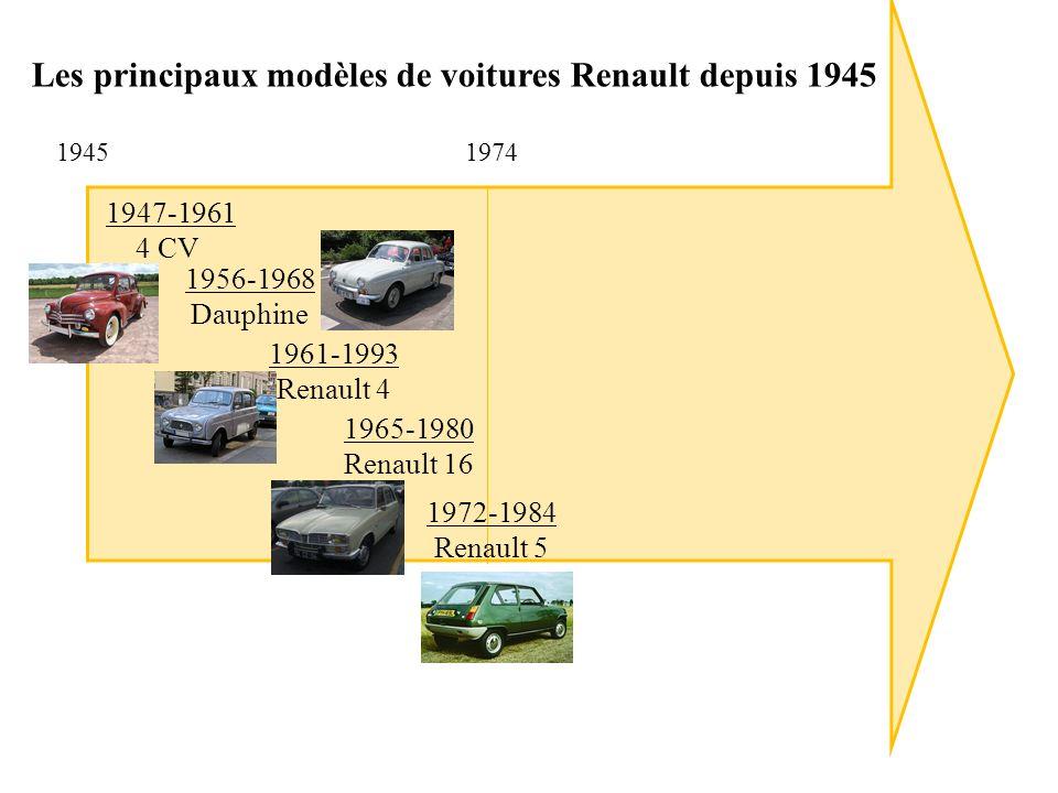 19451974 Les principaux modèles de voitures Renault depuis 1945 1947-1961 4 CV 1972-1984 Renault 5 1961-1993 Renault 4 1965-1980 Renault 16 1956-1968