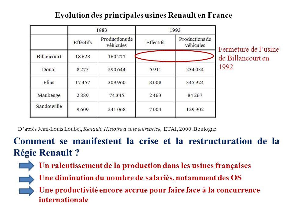 Evolution des principales usines Renault en France Daprès Jean-Louis Loubet, Renault. Histoire dune entreprise, ETAI, 2000, Boulogne Comment se manife