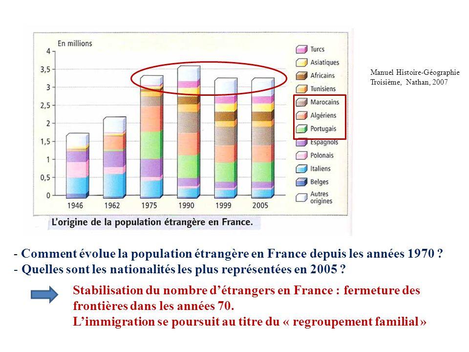 Manuel Histoire-Géographie Troisième, Nathan, 2007 - Comment évolue la population étrangère en France depuis les années 1970 ? - Quelles sont les nati