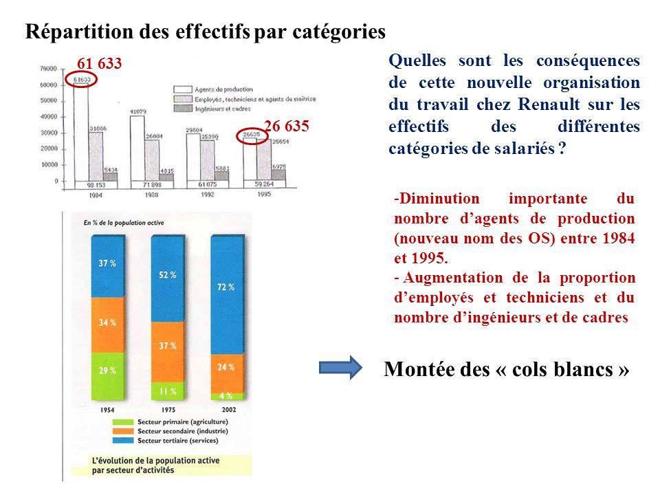 Répartition des effectifs par catégories Quelles sont les conséquences de cette nouvelle organisation du travail chez Renault sur les effectifs des di