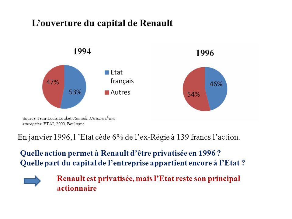 Louverture du capital de Renault En janvier 1996, l Etat cède 6% de lex-Régie à 139 francs laction. Source :Jean-Louis Loubet, Renault. Histoire dune
