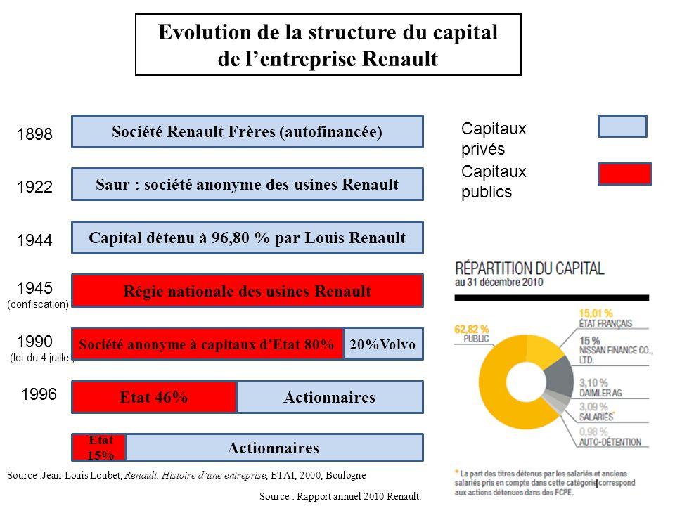 1898 1922 1944 1990 (loi du 4 juillet) 1996 Société Renault Frères (autofinancée) Saur : société anonyme des usines Renault Capital détenu à 96,80 % p