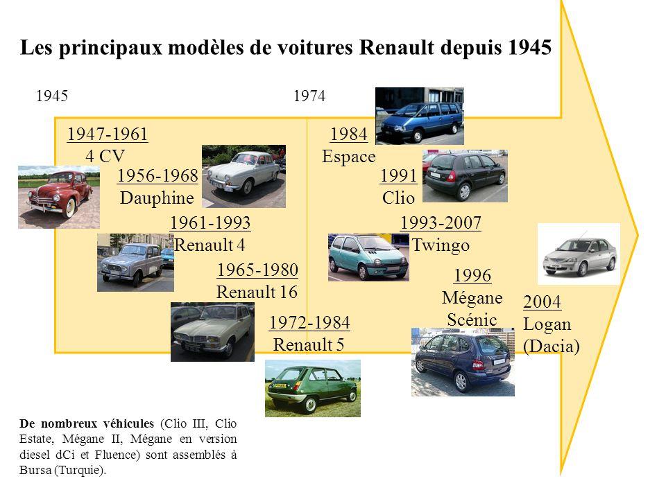 19451974 Les principaux modèles de voitures Renault depuis 1945 1947-1961 4 CV 1972-1984 Renault 5 1961-1993 Renault 4 1965-1980 Renault 16 1984 Espac